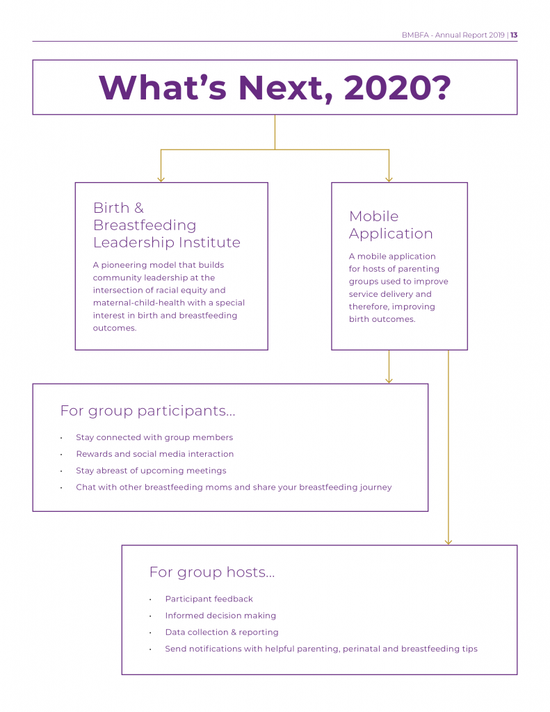 https://blackmothersbreastfeeding.org/wp-content/uploads/2020/06/2019-Annual-Report_13-791x1024.png